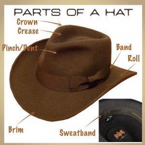 Parts of a Hat
